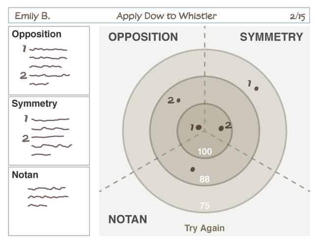 Bull's Eye Rubric, Applied