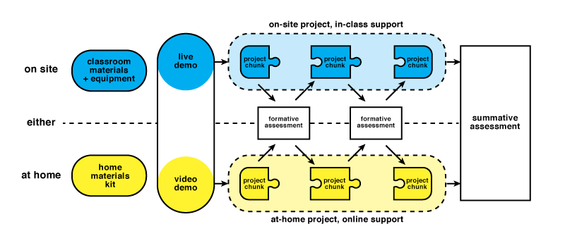 Parallel Project model